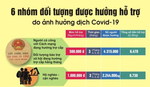 06-doi-tuong-hotro-covid-19-1